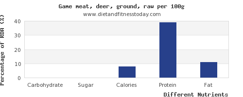 chart to show highest carbs in deer per 100g