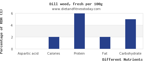 chart to show highest aspartic acid in dill per 100g
