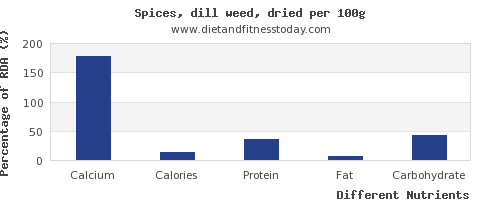 chart to show highest calcium in dill per 100g