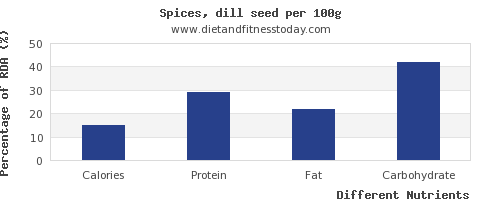chart to show highest calories in dill per 100g