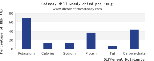 chart to show highest potassium in dill per 100g