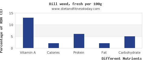 chart to show highest vitamin a in dill per 100g