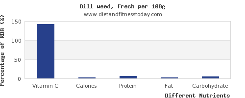 chart to show highest vitamin c in dill per 100g