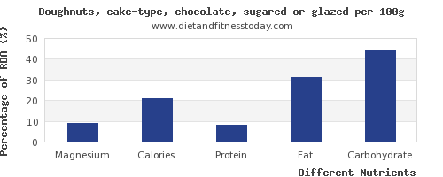 chart to show highest magnesium in doughnuts per 100g