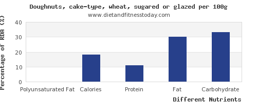 chart to show highest polyunsaturated fat in doughnuts per 100g