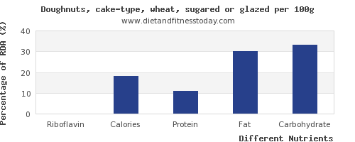 chart to show highest riboflavin in doughnuts per 100g