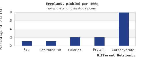 chart to show highest fat in eggplant per 100g