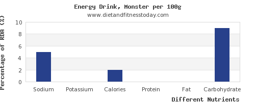 chart to show highest sodium in energy drinks per 100g