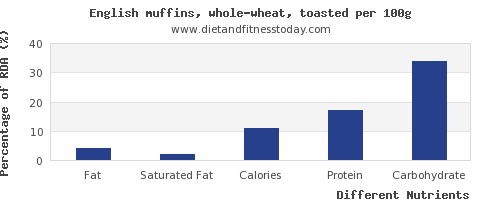 chart to show highest fat in english muffins per 100g