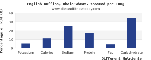 chart to show highest potassium in english muffins per 100g