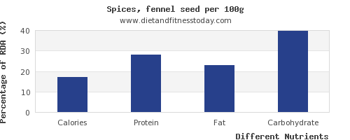 chart to show highest calories in fennel per 100g