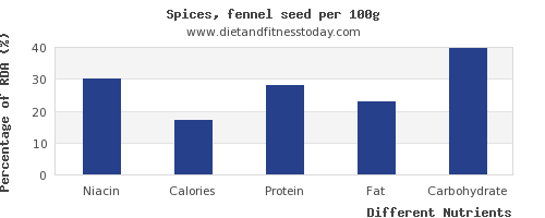 chart to show highest niacin in fennel per 100g