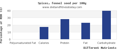chart to show highest polyunsaturated fat in fennel per 100g