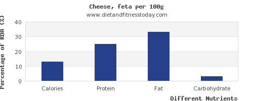 chart to show highest calories in feta cheese per 100g