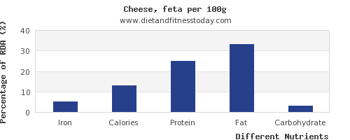 chart to show highest iron in feta cheese per 100g