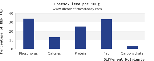 chart to show highest phosphorus in feta cheese per 100g