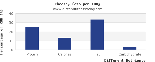 chart to show highest protein in feta cheese per 100g