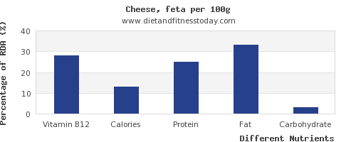 chart to show highest vitamin b12 in feta cheese per 100g