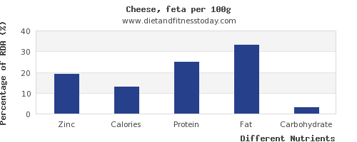 chart to show highest zinc in feta cheese per 100g
