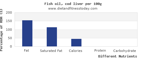 chart to show highest fat in fish oil per 100g