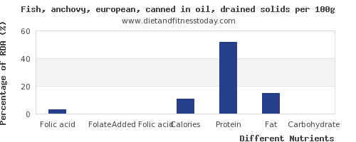 chart to show highest folic acid in fish oil per 100g