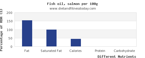 chart to show highest fat in fish per 100g