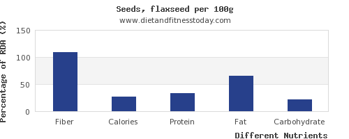 chart to show highest fiber in flaxseed per 100g