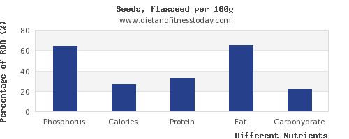 chart to show highest phosphorus in flaxseed per 100g