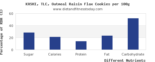 chart to show highest sugar in flaxseed per 100g
