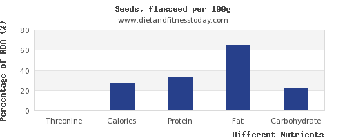 chart to show highest threonine in flaxseed per 100g