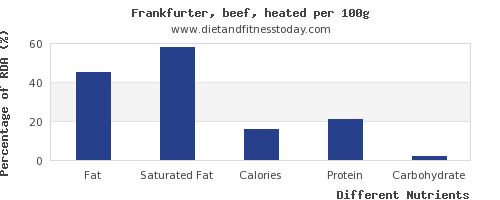 chart to show highest fat in frankfurter per 100g