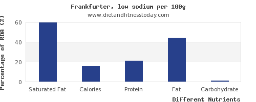 chart to show highest saturated fat in frankfurter per 100g