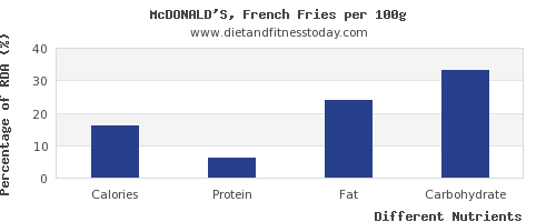 chart to show highest calories in french fries per 100g
