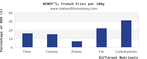chart to show highest fiber in french fries per 100g