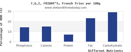 chart to show highest phosphorus in french fries per 100g