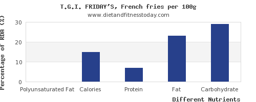 chart to show highest polyunsaturated fat in french fries per 100g