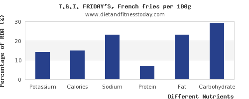 chart to show highest potassium in french fries per 100g