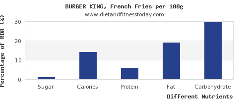 chart to show highest sugar in french fries per 100g
