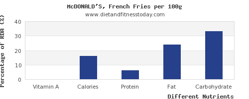 chart to show highest vitamin a in french fries per 100g