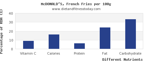 chart to show highest vitamin c in french fries per 100g