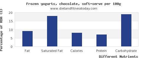 chart to show highest fat in frozen yogurt per 100g