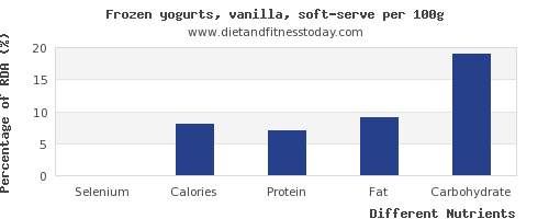 chart to show highest selenium in frozen yogurt per 100g