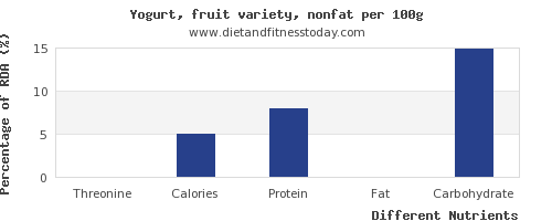 chart to show highest threonine in fruit yogurt per 100g
