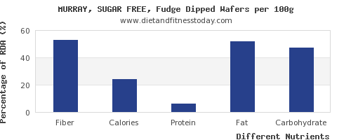 chart to show highest fiber in fudge per 100g