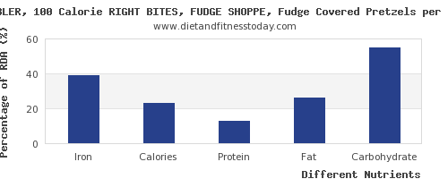 chart to show highest iron in fudge per 100g