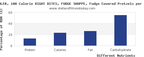 chart to show highest protein in fudge per 100g