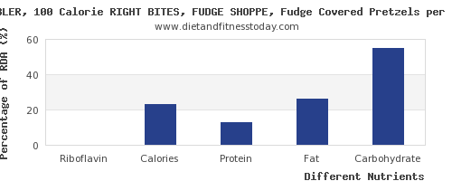 chart to show highest riboflavin in fudge per 100g