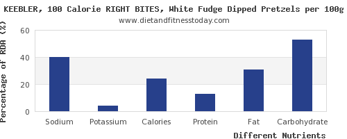 chart to show highest sodium in fudge per 100g