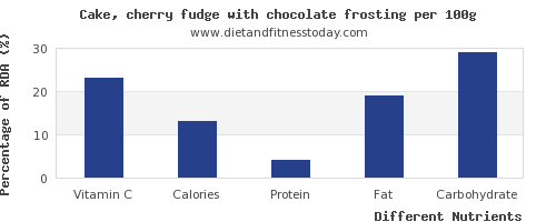 chart to show highest vitamin c in fudge per 100g