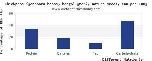 chart to show highest protein in garbanzo beans per 100g